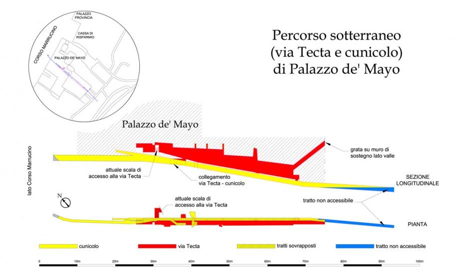 Schema della Via Tecta